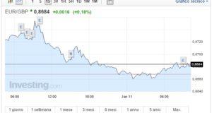 Cambio Euro Sterlina oggi 11 Gennaio pound sotto pressione