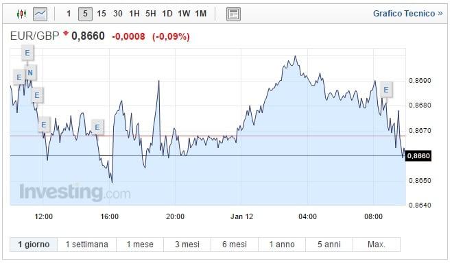 Cambio Euro Sterlina oggi 12 Gennaio forti oscillazioni