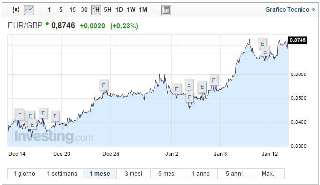 Cambio Euro Sterlina oggi 13 Gennaio pound sempre più giù