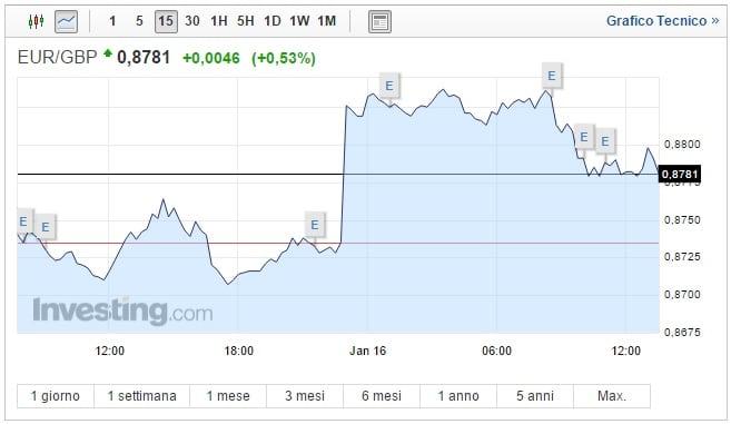 Cambio Euro Sterlina oggi 16 Gennaio pound ai minimi di ottobre