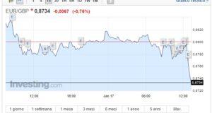Cambio Euro Sterlina oggi 17 Gennaio il giorno di Theresa May