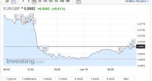 Cambio Euro Sterlina oggi 18 Gennaio rally del pound