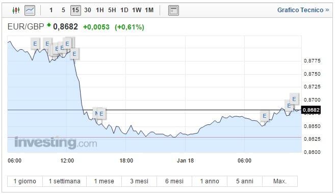 Cambio Euro Sterlina oggi 18 Gennaio: rally del pound