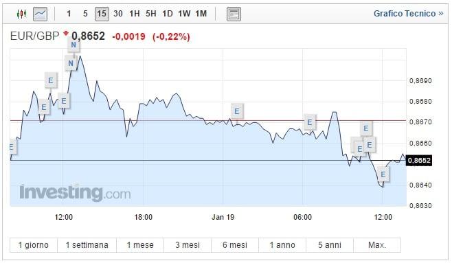 Cambio Euro Sterlina oggi 19 Gennaio quotazione in calo