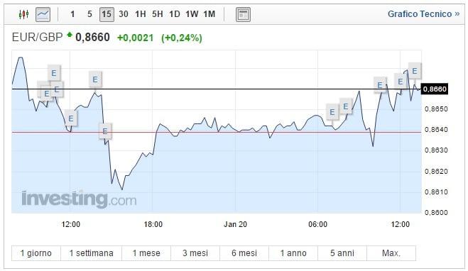 Cambio Euro Sterlina oggi 20 Gennaio pound ancora in calo