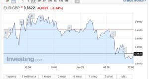 Cambio Euro Sterlina oggi 23 Gennaio moneta unica in calo