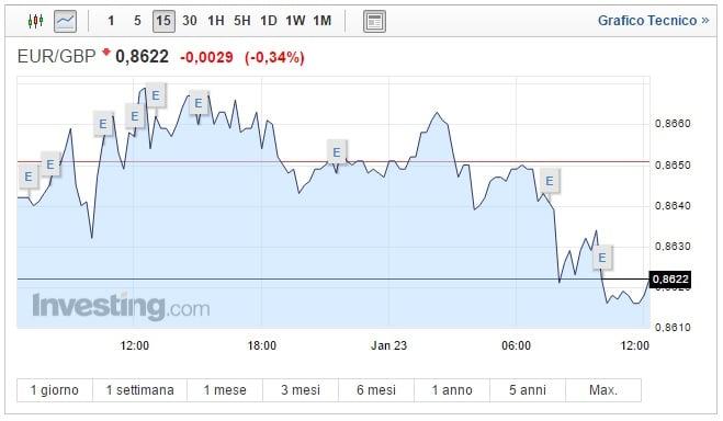 Cambio Euro Sterlina oggi 23 Gennaio: moneta unica in calo