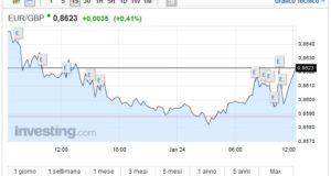 Cambio Euro Sterlina oggi 24 Gennaio pound sottopressione