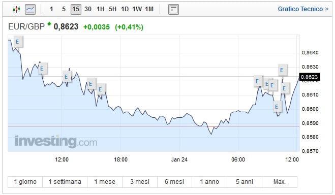Cambio Euro Sterlina oggi 24 Gennaio: pound sottopressione