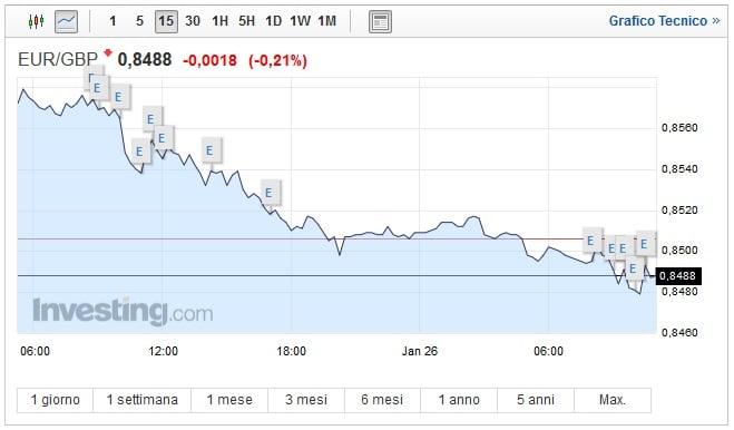 Cambio Euro Sterlina oggi 26 Gennaio: sale il pound