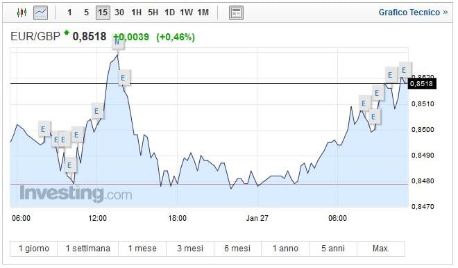 Cambio Euro Sterlina oggi 27 Gennaio nuovo calo del pound