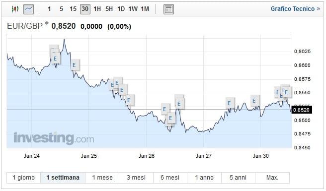 Cambio Euro Sterlina oggi 30 Gennaio pound resiste