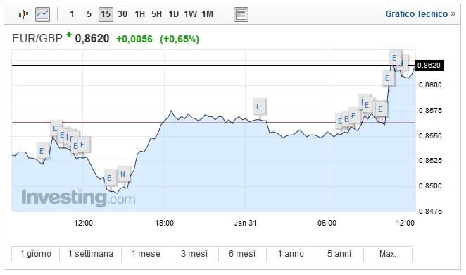 Cambio Euro Sterlina oggi 31 Gennaio: moneta unica sale