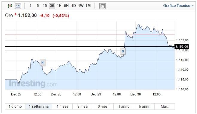 Prezzo Oro oggi 02 Gennaio asset in discesa