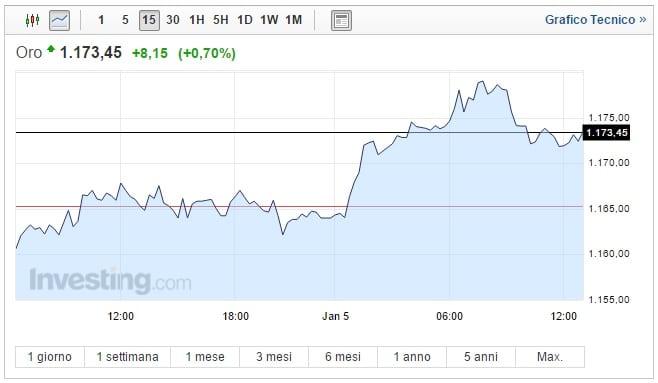 Prezzo Oro oggi 05 Gennaio asset ancora su