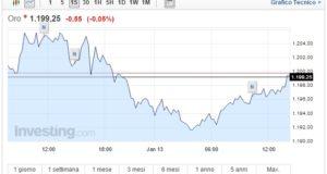 Prezzo Oro oggi 13 Gennaio asset ritraccia