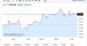 Prezzo Oro oggi 16 Gennaio quotazione in crescita