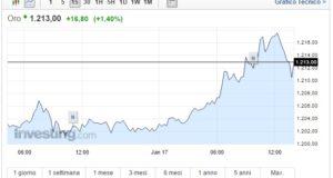 Prezzo Oro oggi 17 Gennaio asset sempre più su