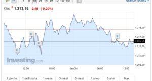 Prezzo Oro oggi 24 Gennaio l'asset oscilla
