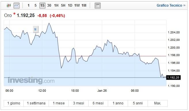 Prezzo Oro oggi 26 Gennaio: asset ancora in calo
