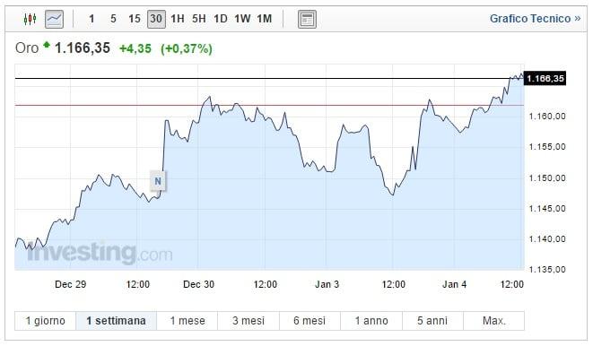 Prezzo oro oggi 04 Gennaio asset al massimo di tre settimane