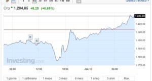 Prezzo oro oggi 12 Gennaio asset supera la resistenza