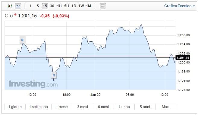 Prezzo oro oggi 20 Gennaio asset oscilla