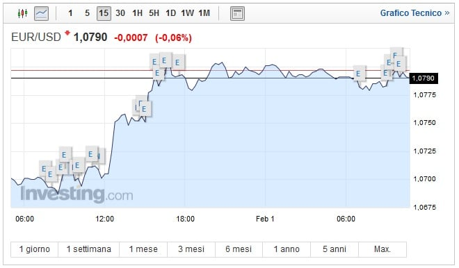 Cambio Euro Dollaro oggi 01 Febbraio lieve frenata