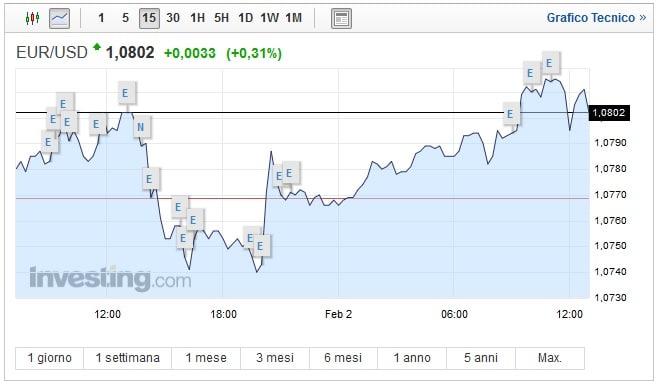 Cambio Euro Dollaro oggi 02 Febbraio: è super moneta unica