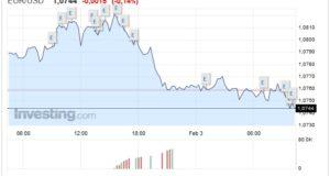 Cambio Euro Dollaro oggi 03 Febbraio biglietto verde stabile