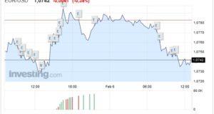 Cambio Euro Dollaro oggi 06 Febbraio moneta unica giù