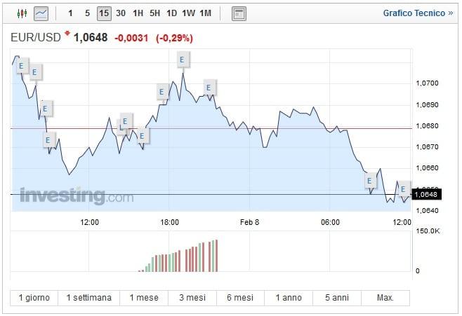 Cambio Euro Dollaro oggi 08 Febbraio nuova discesa