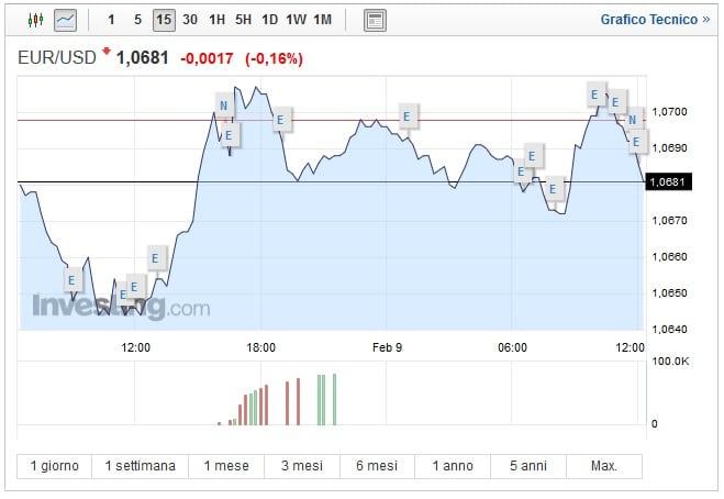 Cambio Euro Dollaro oggi 09 Febbraio biglietto verde stabile