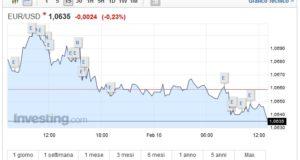 Cambio Euro Dollaro oggi 10 Febbraio moneta unica chiude in ribasso