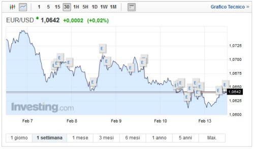 Cambio Euro Dollaro oggi 13 Febbraio frena il biglietto verde