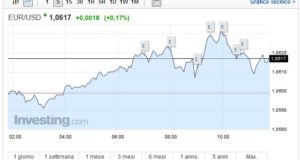 Cambio Euro Dollaro oggi 14 Febbraio bene la moneta unica