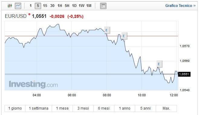 Cambio Euro Dollaro oggi 15 Febbraio biglietto verde in salita