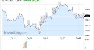 Cambio Euro Dollaro oggi 20 Febbraio moneta unica tenta il recupero