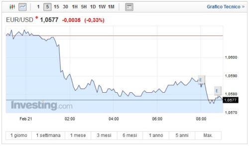 Cambio Euro Dollaro oggi 21 Febbraio la moneta unica va giù