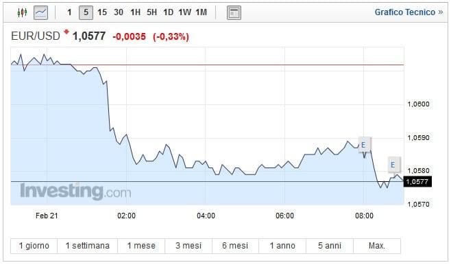 Cambio Euro Dollaro oggi 21 Febbraio: la moneta unica va giù
