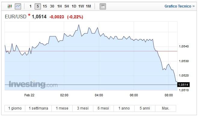 Cambio Euro Dollaro oggi 22 Febbraio: moneta unica a picco