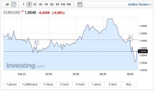 Cambio Euro Dollaro oggi 23 Febbraio spinta ribassista