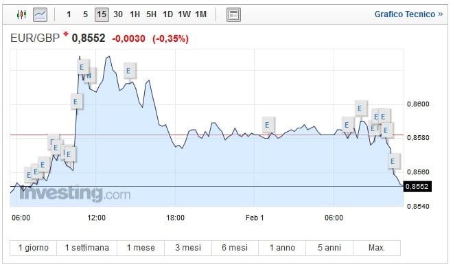 Cambio Euro Sterlina oggi 01 Febbraio sale il pound