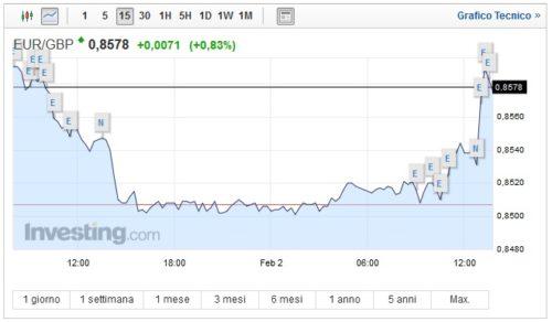 Cambio Euro Sterlina oggi 02 Febbraio impennata della valuta europea