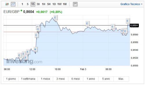 Cambio Euro Sterlina oggi 03 Febbraio moneta unica ancora su