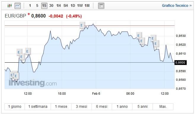 Cambio Euro Sterlina oggi 06 Febbraio moneta unica in difficoltà