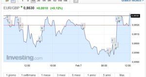 Cambio Euro Sterlina oggi 07 Febbraio pound ritraccia