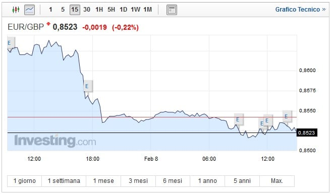 Cambio Euro Sterlina oggi 08 Febbraio: pound sale