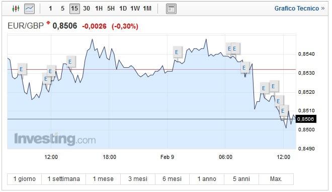 Cambio Euro Sterlina oggi 09 Febbraio moneta unica in ribasso