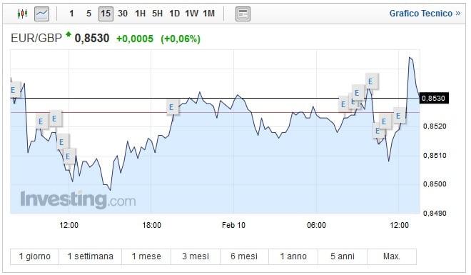 Cambio Euro Sterlina oggi 10 Febbraio quotazione stabile